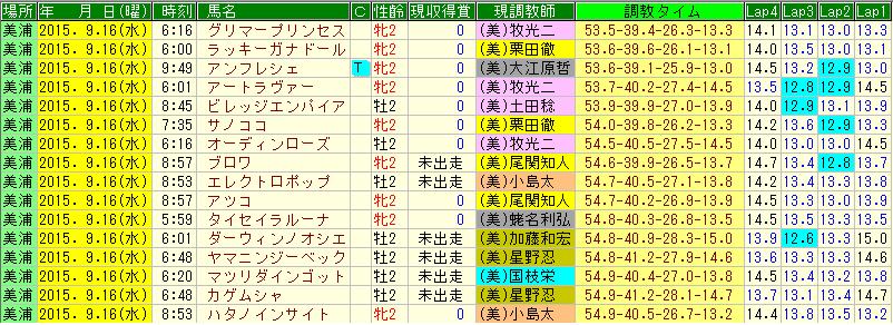 【坂路時計】栗東の好タイム一覧 2020年7月 ...